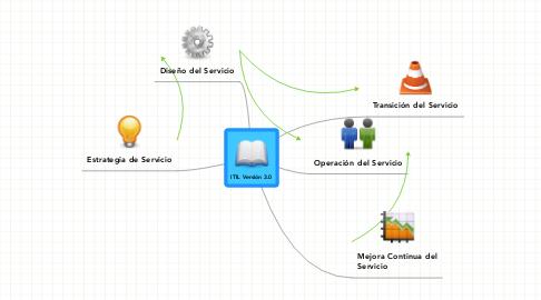 Mind Map: ITIL Versión 3.0