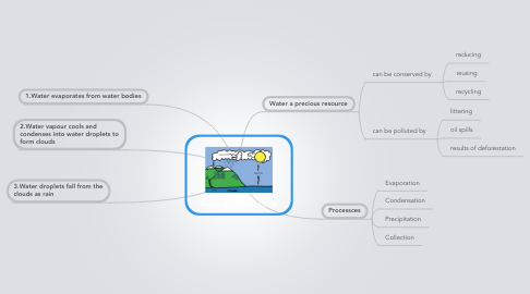 Mind Map: Copy of Water cycle