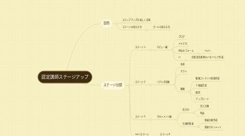 Mind Map: 認定講師ステージアップ