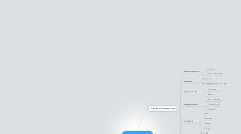 Mind Map: Составление СЯ