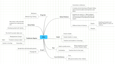 Mind Map: After