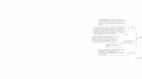 Mind Map: Eaux «accessibles» (excluant leseaux salées et les glaciers)