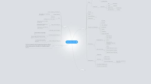 Mind Map: Samfundsfag d2013