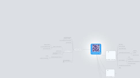 Mind Map: Etablissements au XXIème siècle (session 2)