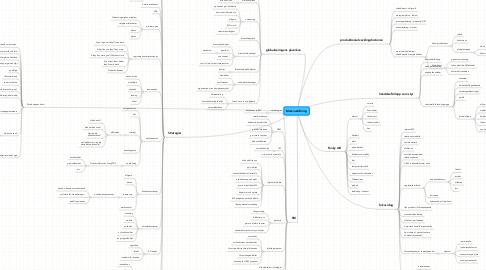 Mind Map: Marknadsföring