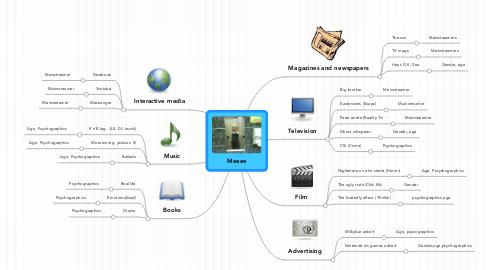 Mind Map: Meeee