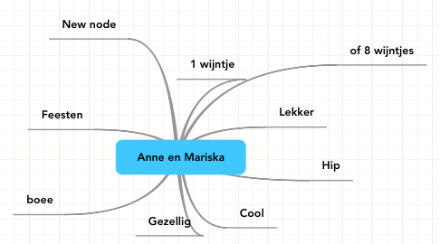 Mind Map: Anne en Mariska