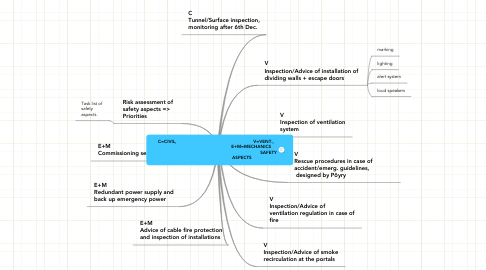 Mind Map: C=CIVIL,                                                          V=VENT.,                                                      E+M=MECHANICS                                                                                SAFETY                                        ASPECTS