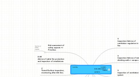 Mind Map: C=CIVIL,                                                          V=VENT.,                                                     E+M=MECHANICS                                                                               SAFETY                                       ASPECTS
