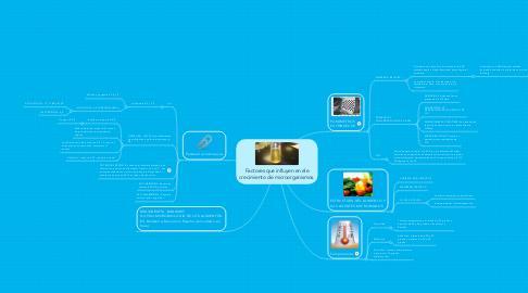 Mind Map: Factores que influyen en ele crecimiento de microorganismos.