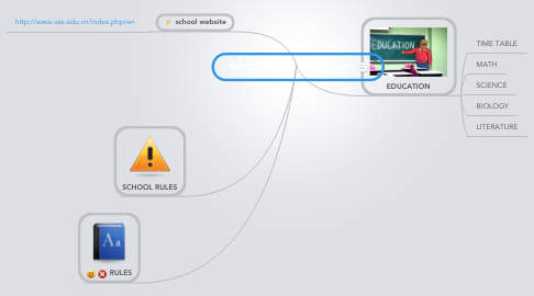 Mind Map: WELCOME TO SECONDARY