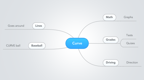 Mind Map: Curve