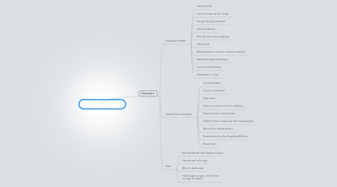 Mind Map: The Fault In Our Stars
