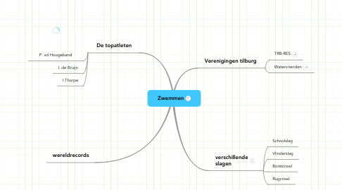 Mind Map: Zwemmen