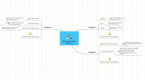 Mind Map: Data Analysis Tools  (Group A1)