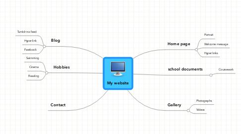 Mind Map: My website