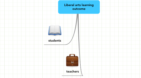 Mind Map: Liberal arts learning outcome