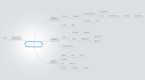 Mind Map: World War Z