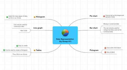 Data Representation (by Group A1) | MindMeister Mind Map
