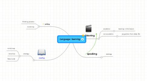Mind Map: Language learning