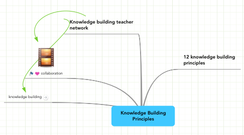 Mind Map: Knowledge Building Principles