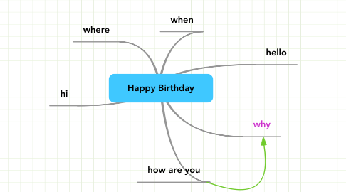 Mind Map: Happy Birthday