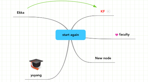 Mind Map: start again