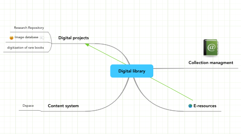 Mind Map: Digital library