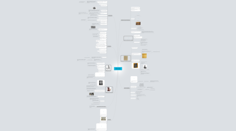 Mind Map: History of Visual Communications