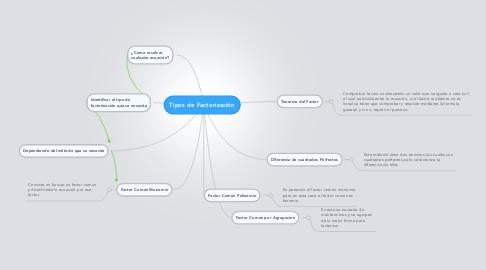 Mind Map: Tipos de Factorización