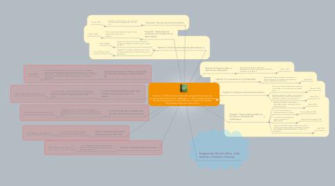Mind Map: Salinas, J. (1997). Nuevos ambientes de aprendizaje para una sociedad de la información. SALINAS, J. (1.997): Nuevos ambientes de aprendizaje para una sociedad de la información. Revista Pensamiento Educativo. PUC Chile.