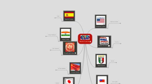 Mind Map: World Cuisine