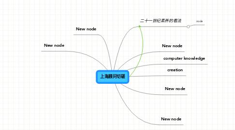 Mind Map: 上海顾问切磋