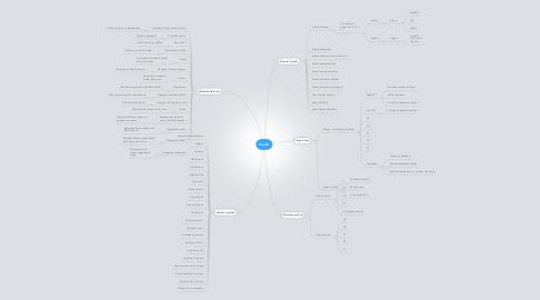 Mind Map: Cuello