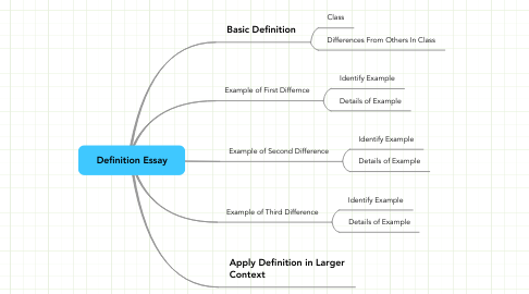 Mind Map: Definition Essay