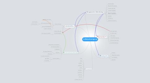 Mind Map: La Biotechnologie