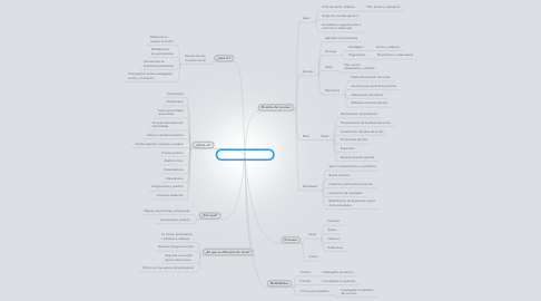 Mind Map: La Investigación - Acción