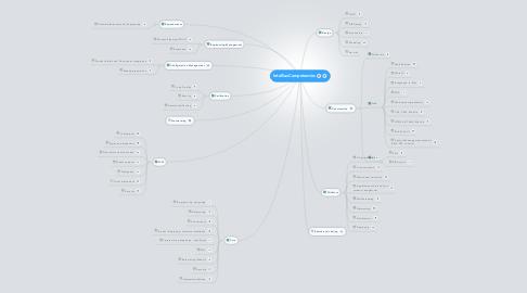 Mind Map: Intellias Competencies