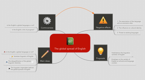 Mind Map: The global spread of English