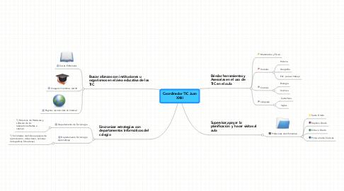 Mind Map: Coordinador TIC Juan XXIII