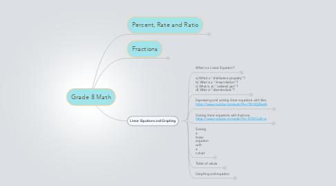 Mind Map: Grade 8 Math