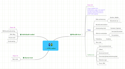 Mind Map: ATEL zadaci