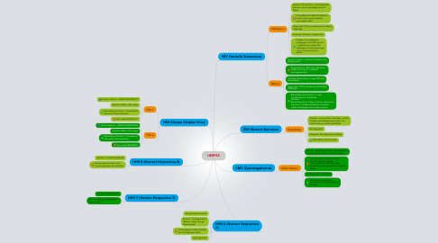 Mind Map: HERPES