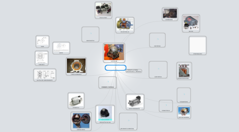 Mind Map: MAQUINAS ELECTRICAS ROTATIVAS