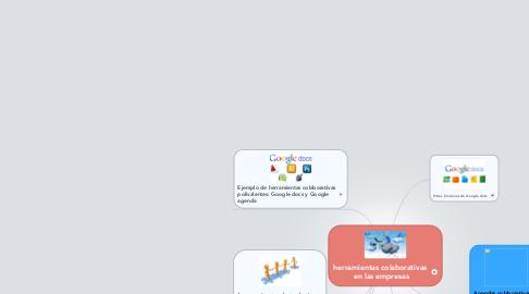 Mind Map: herramientas colaborativas  en las empresas
