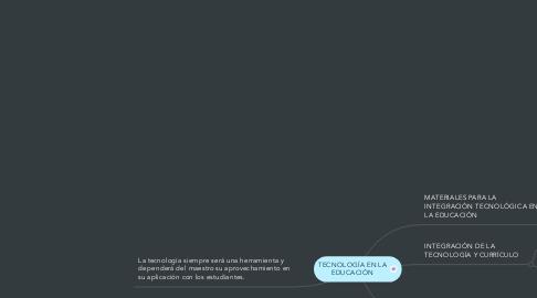 Mind Map: TECNOLOGÍA EN LA EDUCACIÓN