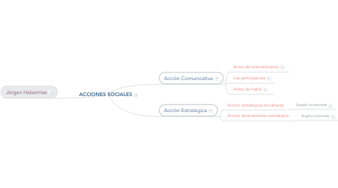 Mind Map: ACCIONES SOCIALES