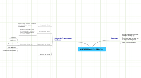 Mind Map: PREPROCESAMIENTO DE DATOS