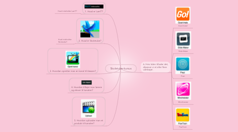 Mind Map: Skoletube-kursus