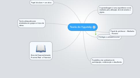 Mind Map: Teoria de Vygotsky
